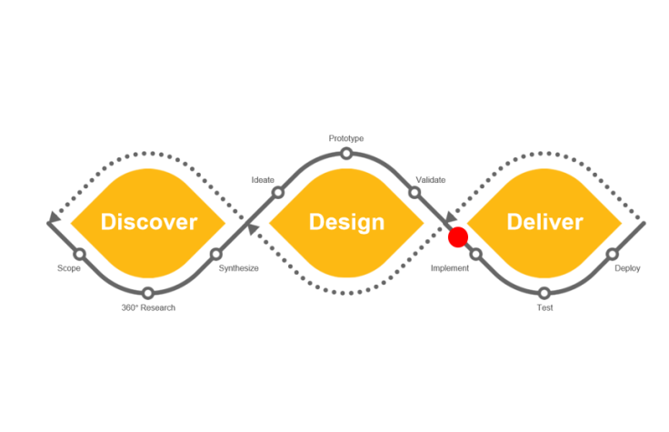 Design Thinking part 2