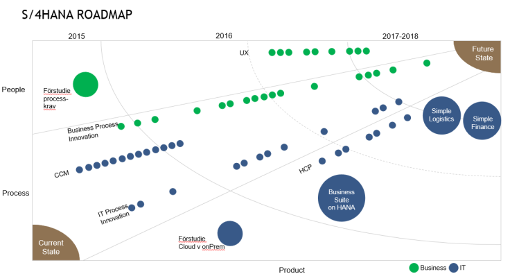 Roadmap HCP