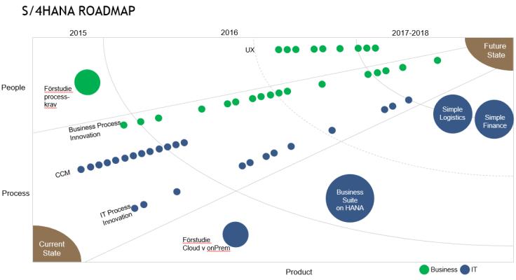Roadmap med UX