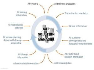 sap_solution_manager_2